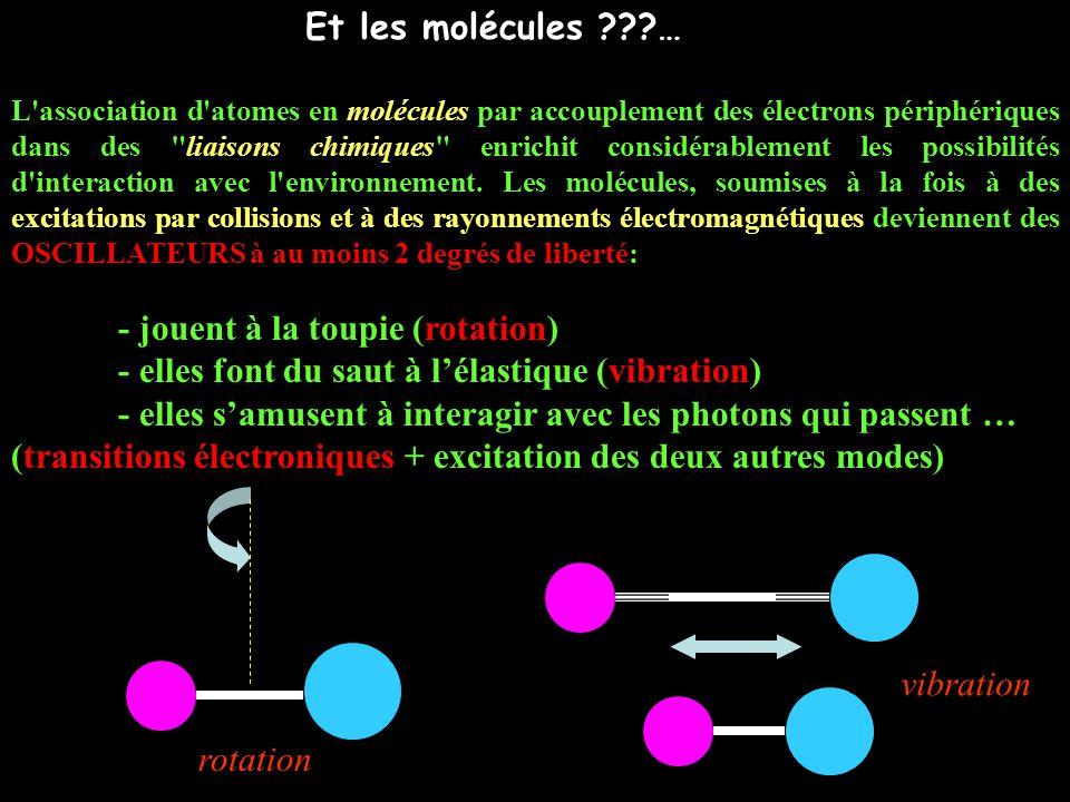 Et les molécules ???… L association d atomes en molécules par accouplement des électrons périphériques dans des liaisons chimiques enrichit considérablement les possibilités d interaction avec l environnement.