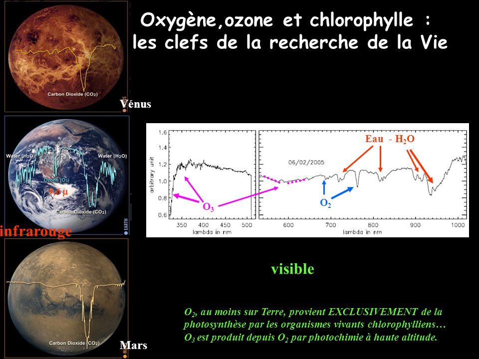 Oxygène,ozone et chlorophylle : les clefs de la recherche de la Vie Vénus Mars infrarouge visible Eau - H 2 O O2O2 O3O3 O 2, au moins sur Terre, provient EXCLUSIVEMENT de la photosynthèse par les organismes vivants chlorophylliens… O 3 est produit depuis O 2 par photochimie à haute altitude.