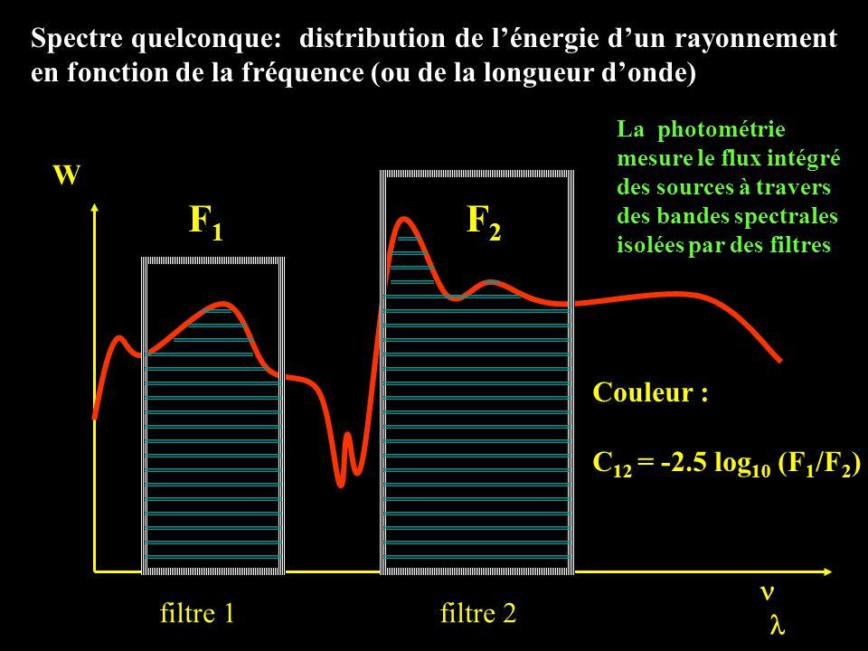 Spectre quelconque: distribution de l'énergie d'un rayonnement en fonction de la fréquence (ou de la longueur d'onde) W ( ) filtre 1 filtre 2 La photométrie mesure le flux intégré des sources à travers des bandes spectrales isolées par des filtres F 1 F 2 Couleur : C 12 = -2.5 log 10 (F 1 /F 2 )