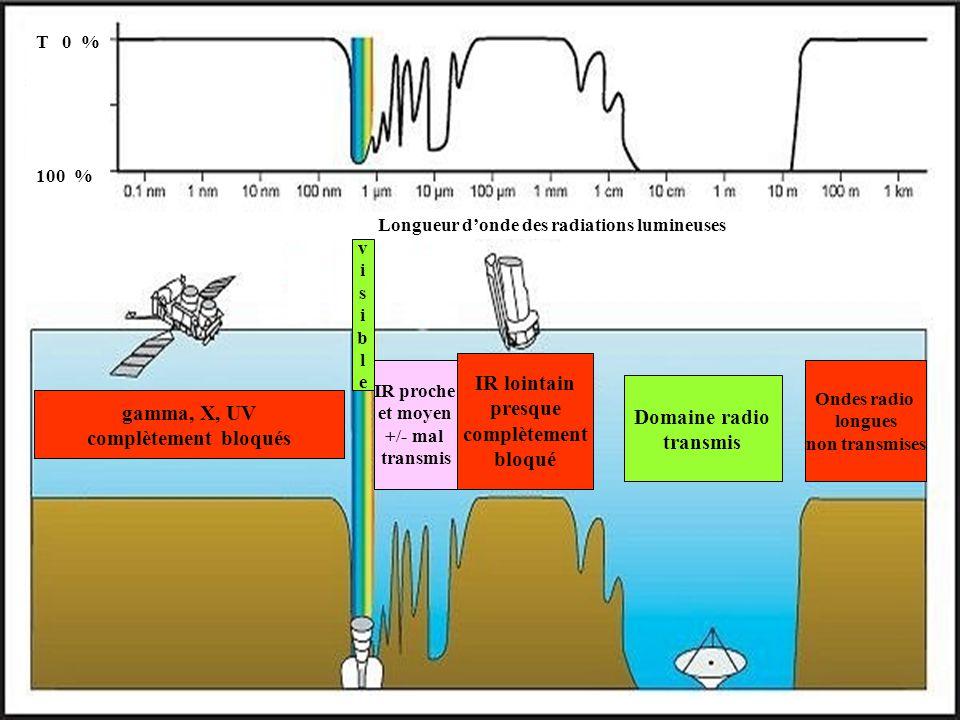 Longueur d'onde des radiations lumineuses gamma, X, UV complètement bloqués IR proche et moyen +/- mal transmis Domaine radio transmis IR lointain presque complètement bloqué Ondes radio longues non transmises visiblevisible T 0 % 100 %