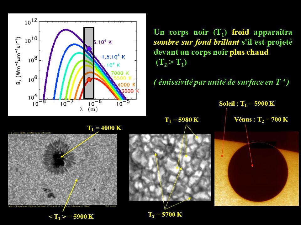 Un corps noir (T 1 ) froid apparaîtra sombre sur fond brillant s il est projeté devant un corps noir plus chaud (T 2 > T 1 ) ( émissivité par unité de surface en T 4 ) T 1 = 4000 K = 5900 K T 1 = 5980 K T 2 = 5700 K Soleil : T 1 = 5900 K Vénus : T 2 = 700 K