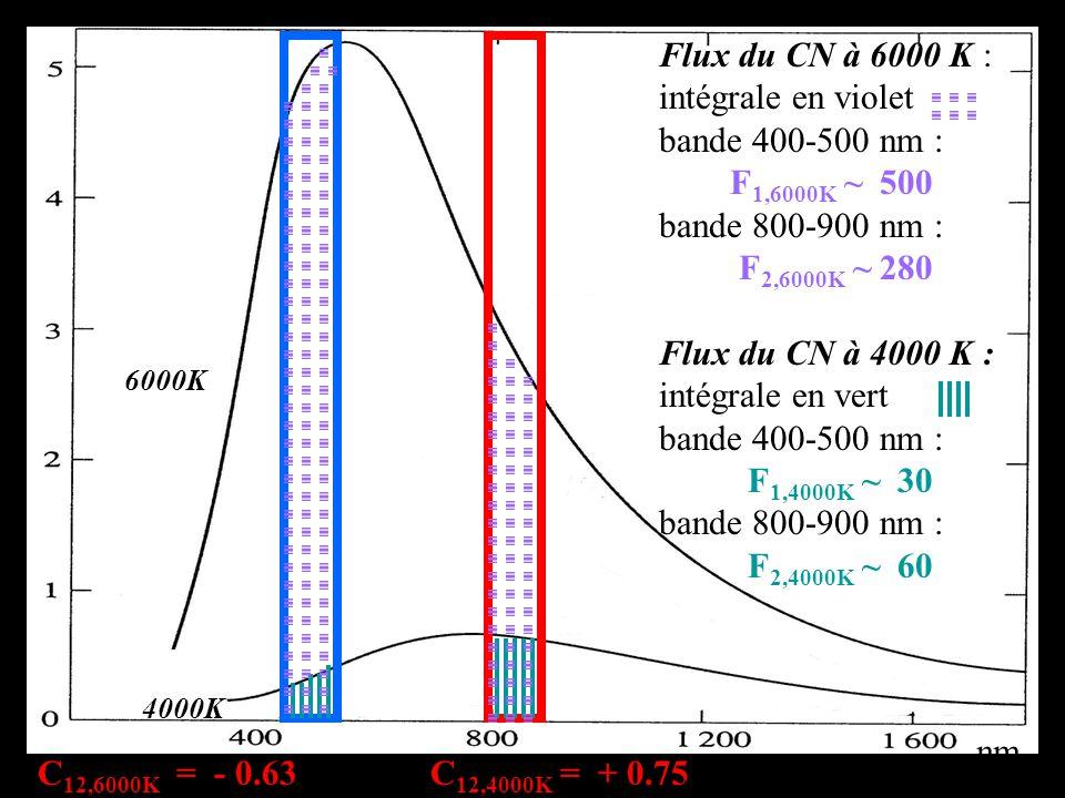 nm 6000K 4000K Flux du CN à 6000 K : intégrale en violet bande 400-500 nm : F 1,6000K ~ 500 bande 800-900 nm : F 2,6000K ~ 280 Flux du CN à 4000 K : intégrale en vert bande 400-500 nm : F 1,4000K ~ 30 bande 800-900 nm : F 2,4000K ~ 60 C 12,6000K = - 0.63 C 12,4000K = + 0.75