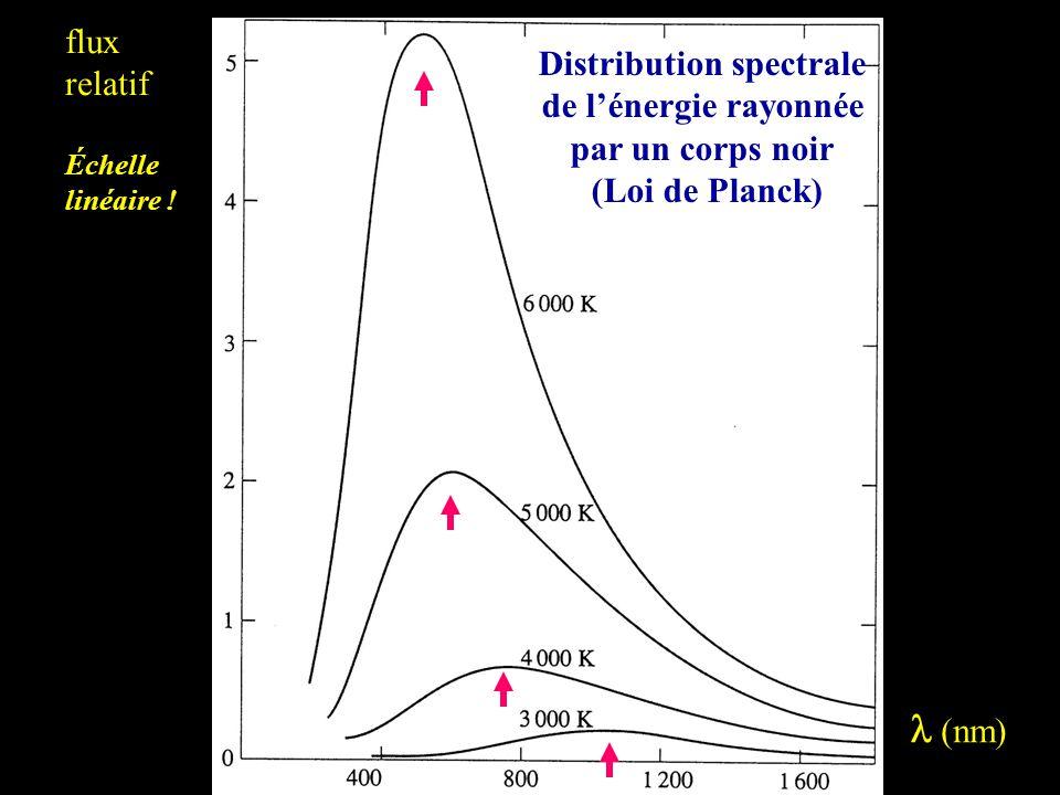  (nm) flux relatif Échelle linéaire .