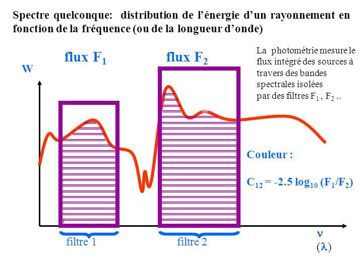 Spectre quelconque: distribution de l'énergie d'un rayonnement en fonction de la fréquence (ou de la longueur d'onde) W ( ) filtre 1 filtre 2 La photo