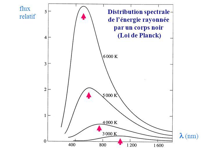  (nm) flux relatif Distribution spectrale de l'énergie rayonnée par un corps noir (Loi de Planck)
