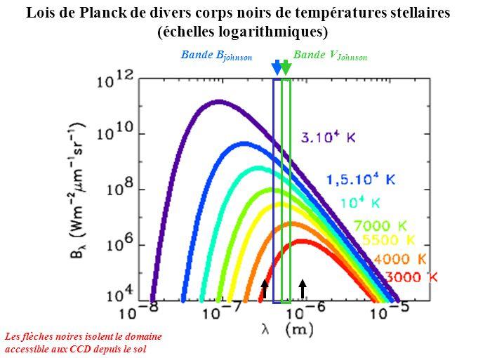 Lois de Planck de divers corps noirs de températures stellaires (échelles logarithmiques) Les flèches noires isolent le domaine accessible aux CCD dep