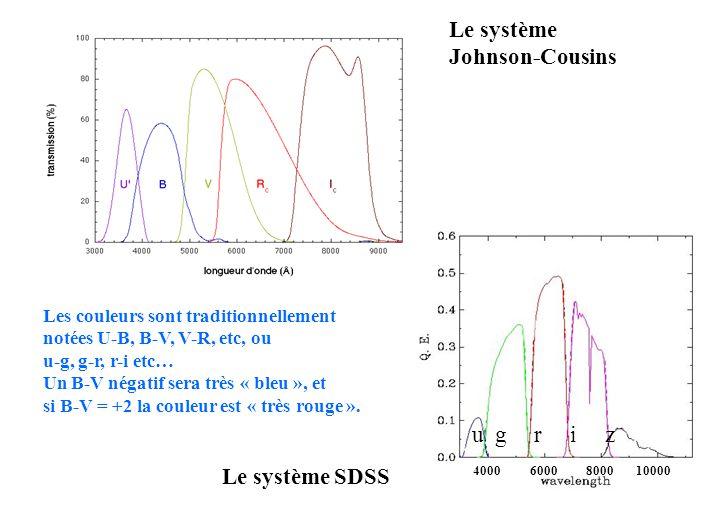 4000 6000 8000 10000 u g r i z Le système SDSS Le système Johnson-Cousins Les couleurs sont traditionnellement notées U-B, B-V, V-R, etc, ou u-g, g-r,