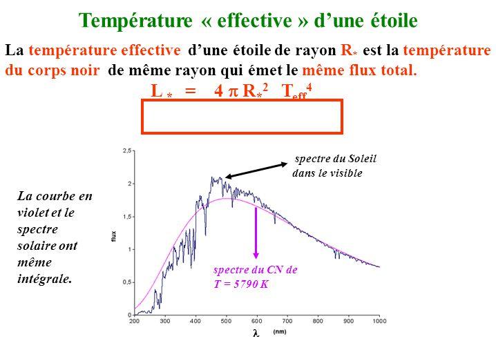 Température « effective » d'une étoile La température effective d'une étoile de rayon R * est la température du corps noir de même rayon qui émet le m