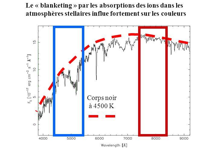 Corps noir à 4500 K Le « blanketing » par les absorptions des ions dans les atmosphères stellaires influe fortement sur les couleurs
