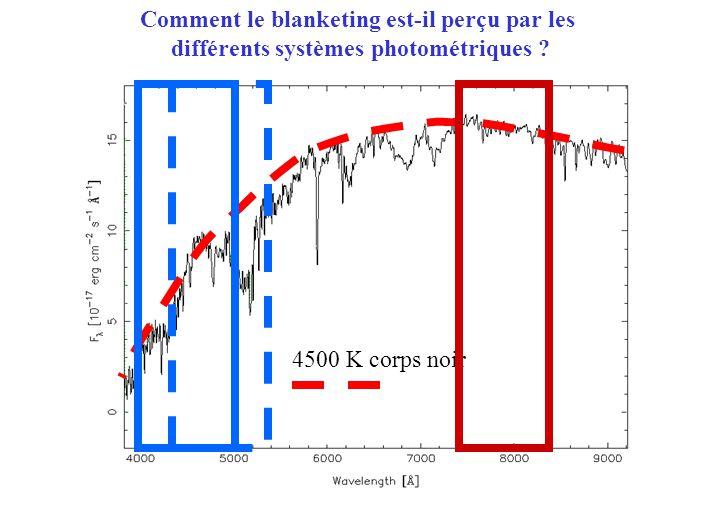 4500 K corps noir Comment le blanketing est-il perçu par les différents systèmes photométriques ?