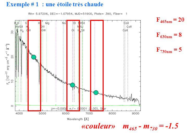 F 465nm = 20 F 630nm = 8 F 730nm = 5 «couleur» m 465 - m 730 = -1.5 Exemple # 1 : une étoile très chaude
