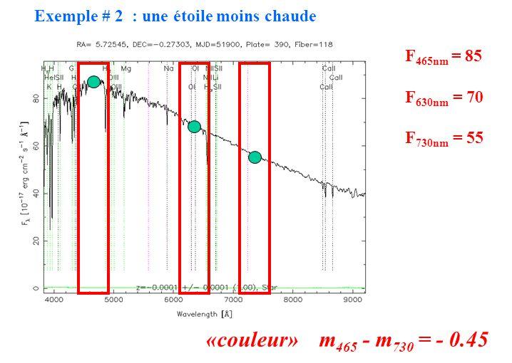 Exemple # 2 : une étoile moins chaude F 465nm = 85 F 630nm = 70 F 730nm = 55 «couleur» m 465 - m 730 = - 0.45