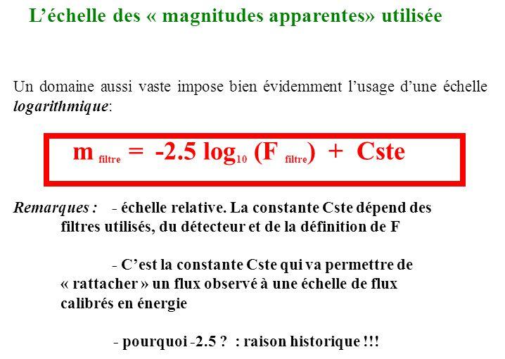 L'échelle des « magnitudes apparentes» utilisée en astronomie Un domaine aussi vaste impose bien évidemment l'usage d'une échelle logarithmique: m fil