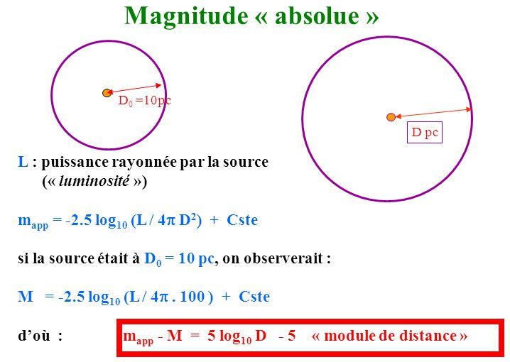 D 0 =10pc D pc L : puissance rayonnée par la source (« luminosité ») m app = -2.5 log 10 (L / 4  D 2 ) + Cste si la source était à D 0 = 10 pc, on ob