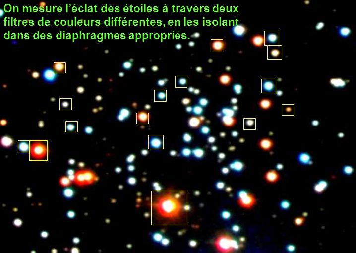 On mesure l'éclat des étoiles à travers deux filtres de couleurs différentes, en les isolant dans des diaphragmes appropriés.