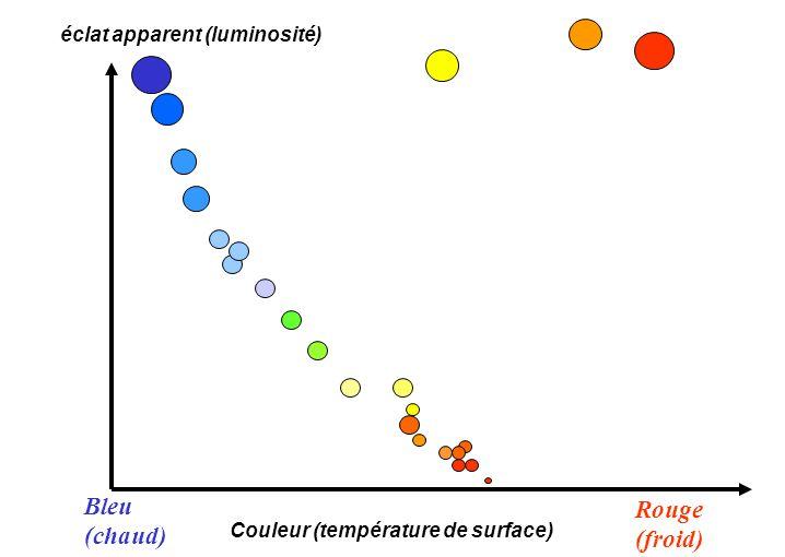 éclat apparent (luminosité) Couleur (température de surface) Bleu (chaud) Rouge (froid)