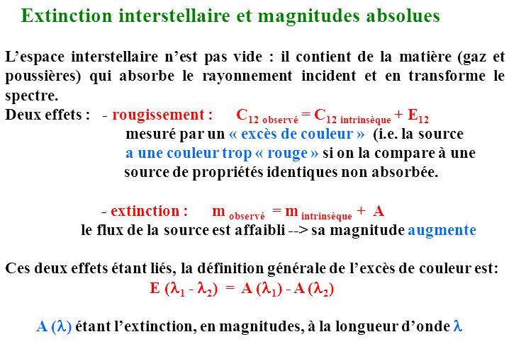 Extinction interstellaire et magnitudes absolues L'espace interstellaire n'est pas vide : il contient de la matière (gaz et poussières) qui absorbe le