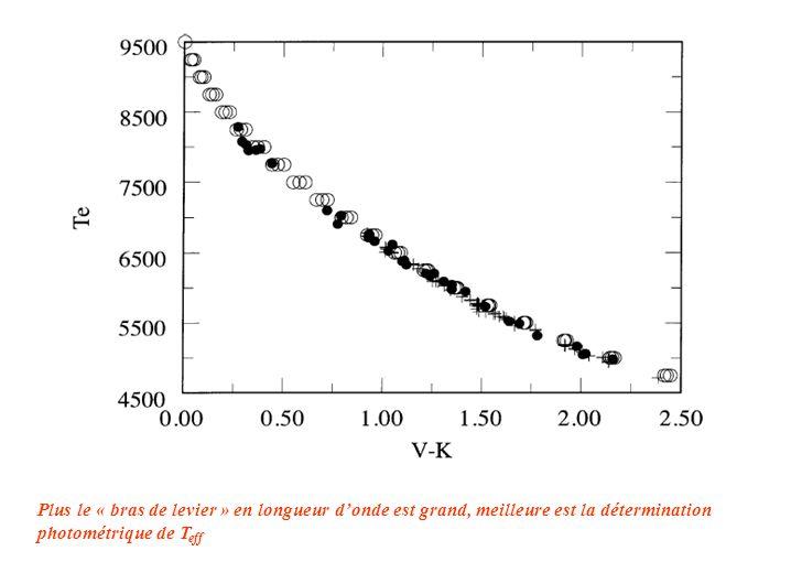 Plus le « bras de levier » en longueur d'onde est grand, meilleure est la détermination photométrique de T eff