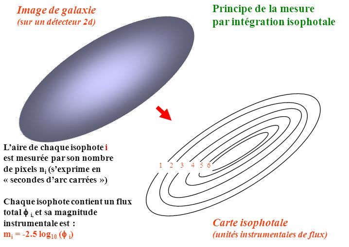 Image de galaxie (sur un détecteur 2d) Carte isophotale (unités instrumentales de flux) 1 2 3 4 5 6 L'aire de chaque isophote i est mesurée par son no