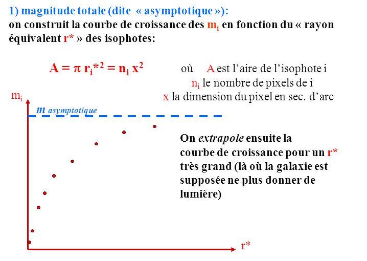 1) magnitude totale (dite « asymptotique »): on construit la courbe de croissance des m i en fonction du « rayon équivalent r* » des isophotes: A = 