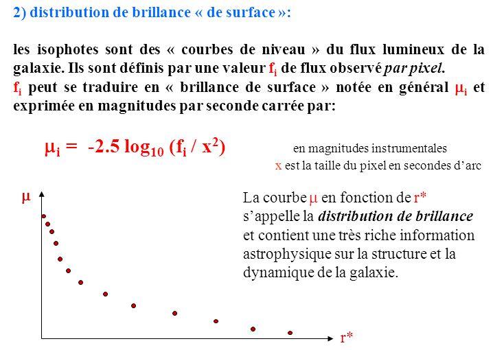 2) distribution de brillance « de surface »: les isophotes sont des « courbes de niveau » du flux lumineux de la galaxie. Ils sont définis par une val