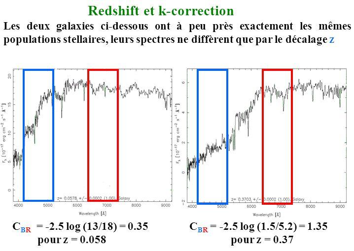 Redshift et k-correction Les deux galaxies ci-dessous ont à peu près exactement les mêmes populations stellaires, leurs spectres ne diffèrent que par
