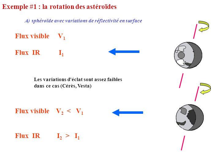 Exemple #1 : la rotation des astéroïdes Flux visible V 1 Flux IR I 1 Flux visible V 2 < V 1 Flux IR I 2 > I 1 A) sphéroïde avec variations de réflecti