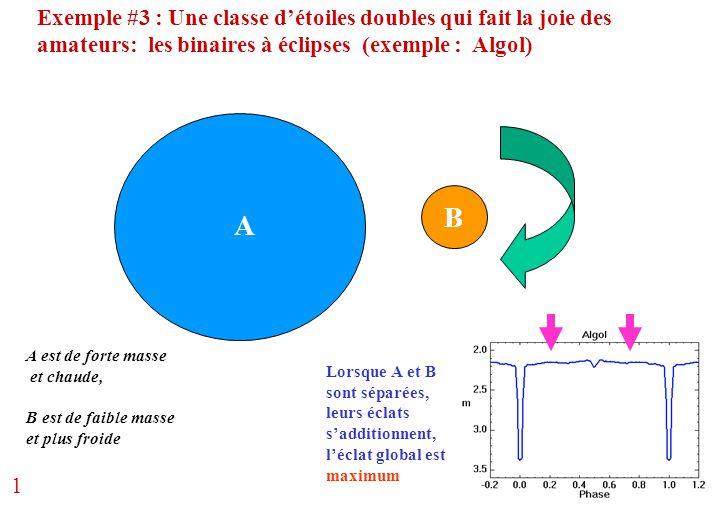 Exemple #3 : Une classe d'étoiles doubles qui fait la joie des amateurs: les binaires à éclipses (exemple : Algol) A B A est de forte masse et chaude,