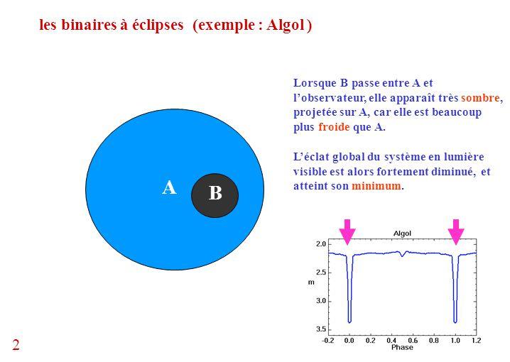 les binaires à éclipses (exemple : Algol ) A B Lorsque B passe entre A et l'observateur, elle apparaît très sombre, projetée sur A, car elle est beauc