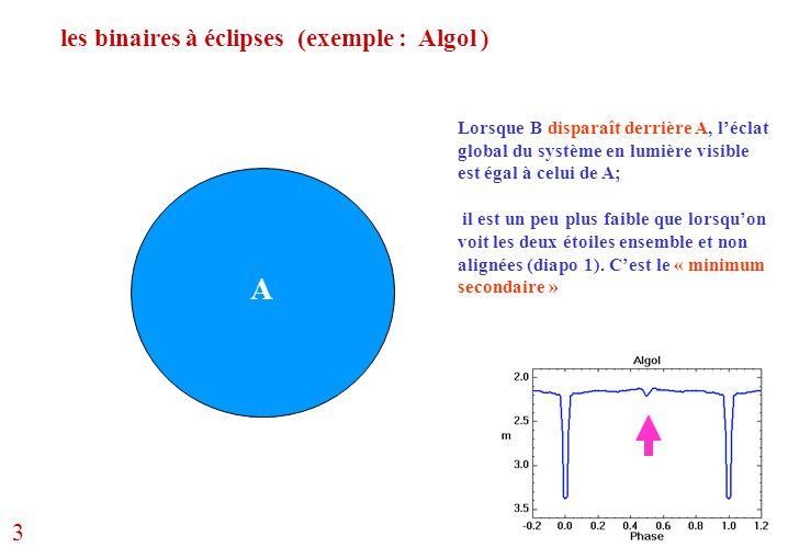 les binaires à éclipses (exemple : Algol ) A Lorsque B disparaît derrière A, l'éclat global du système en lumière visible est égal à celui de A; il es