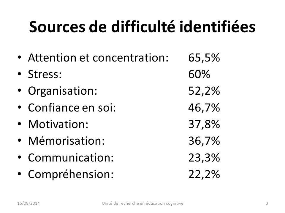 Sources de difficulté identifiées Attention et concentration: 65,5% Stress:60% Organisation:52,2% Confiance en soi:46,7% Motivation:37,8% Mémorisation:36,7% Communication:23,3% Compréhension:22,2% 16/08/20143Unité de recherche en éducation cognitive