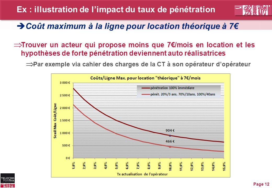 Ex : illustration de l'impact du taux de pénétration Page 12  Trouver un acteur qui propose moins que 7€/mois en location et les hypothèses de forte pénétration deviennent auto réalisatrices  Par exemple via cahier des charges de la CT à son opérateur d'opérateur  Coût maximum à la ligne pour location théorique à 7€