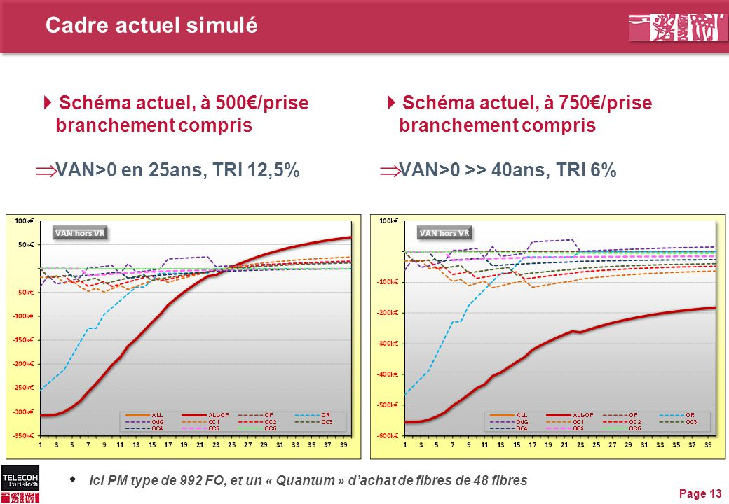 Cadre actuel simulé  Schéma actuel, à 500€/prise branchement compris  VAN>0 en 25ans, TRI 12,5% Page 13  Schéma actuel, à 750€/prise branchement compris  VAN>0 >> 40ans, TRI 6%  Ici PM type de 992 FO, et un « Quantum » d'achat de fibres de 48 fibres