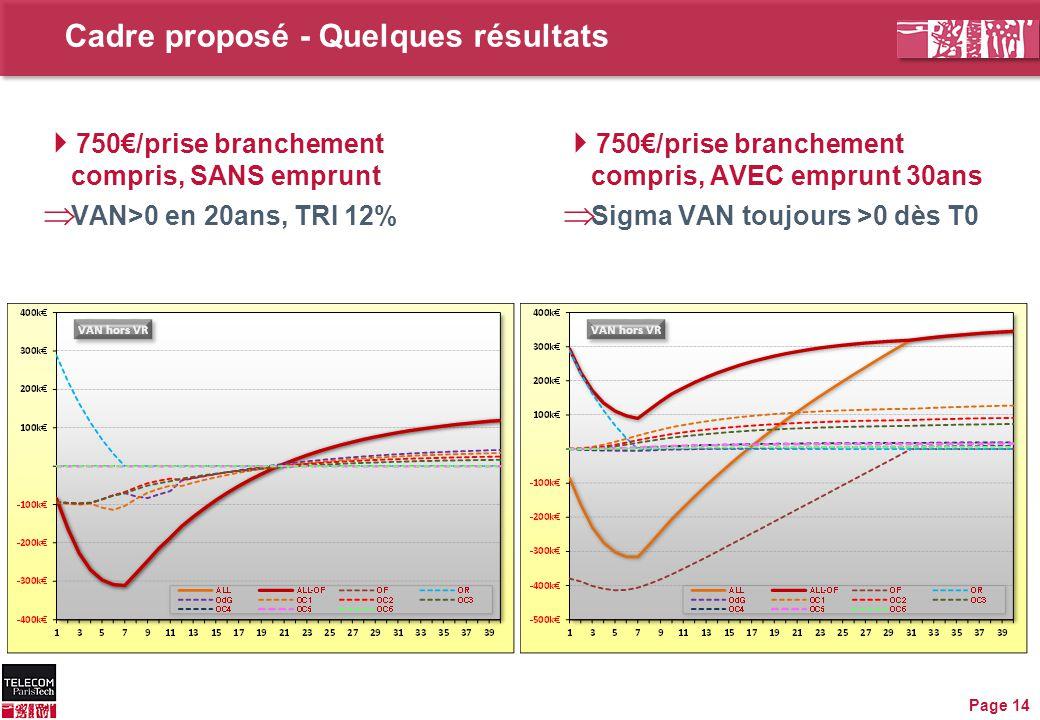 Cadre proposé - Quelques résultats  750€/prise branchement compris, SANS emprunt  VAN>0 en 20ans, TRI 12% Page 14  750€/prise branchement compris, AVEC emprunt 30ans  Sigma VAN toujours >0 dès T0