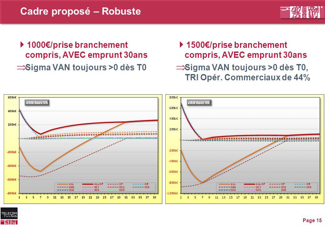 Cadre proposé – Robuste Page 15  1500€/prise branchement compris, AVEC emprunt 30ans  Sigma VAN toujours >0 dès T0, TRI Opér. Commerciaux de 44%  1