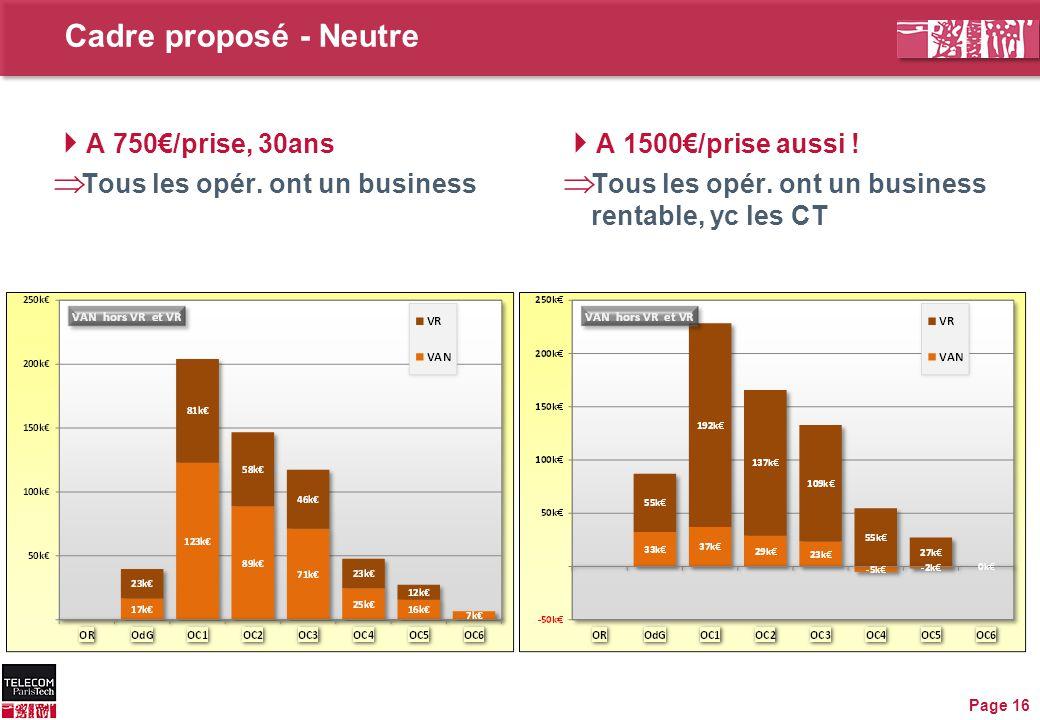 Cadre proposé - Neutre Page 16  A 1500€/prise aussi !  Tous les opér. ont un business rentable, yc les CT  A 750€/prise, 30ans  Tous les opér. ont