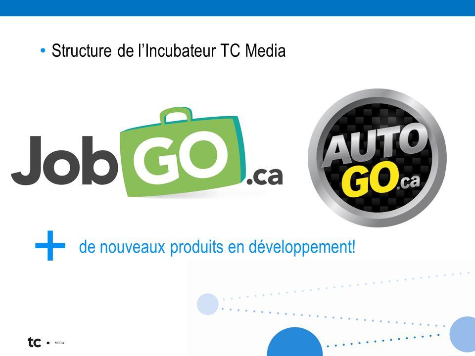 Structure de l'Incubateur TC Media de nouveaux produits en développement! +
