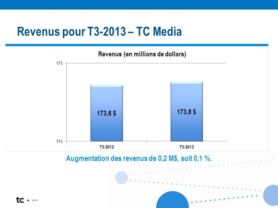 < Augmentation des revenus de 0,2 M$, soit 0,1 %. Revenus pour T3-2013 – TC Media
