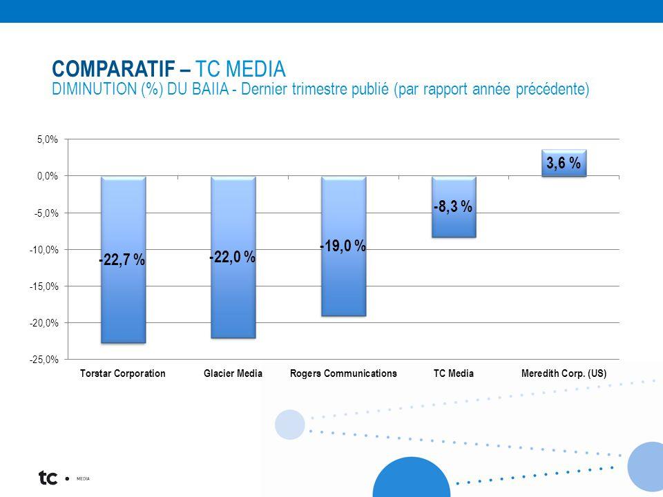 COMPARATIF – TC MEDIA DIMINUTION (%) DU BAIIA - Dernier trimestre publié (par rapport année précédente)