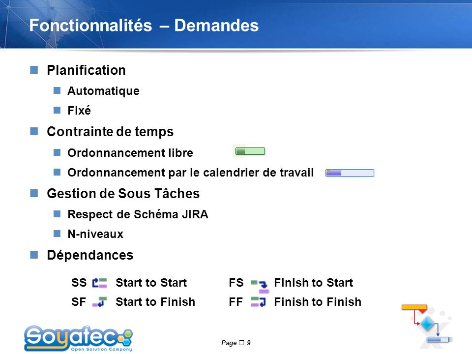 Page  9 Fonctionnalités – Demandes Planification Automatique Fixé Contrainte de temps Ordonnancement libre Ordonnancement par le calendrier de travail Gestion de Sous Tâches Respect de Schéma JIRA N-niveaux Dépendances SSStart to StartFSFinish to Start SFStart to FinishFFFinish to Finish