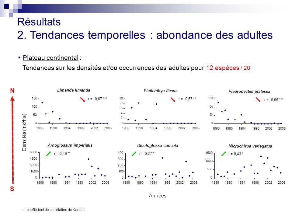 Résultats 2. Tendances temporelles : abondance des adultes  Plateau continental : Tendances sur les densités et/ou occurrences des adultes pour 12 es