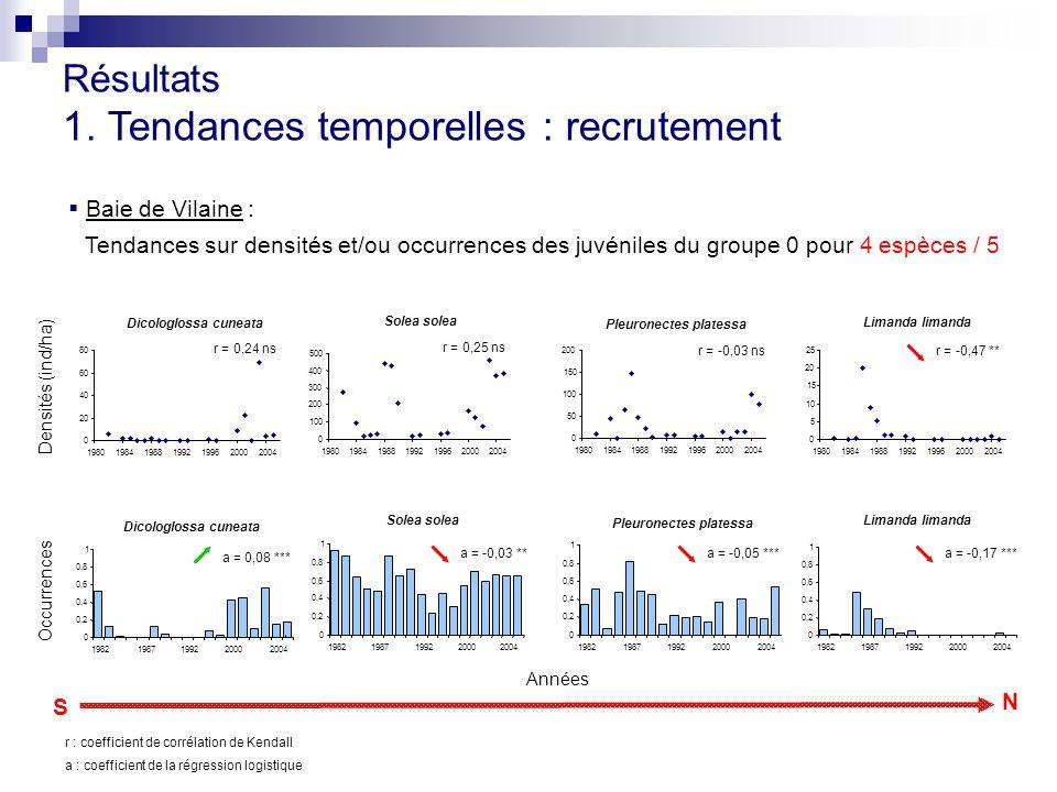  Baie de Vilaine : Tendances sur densités et/ou occurrences des juvéniles du groupe 0 pour 4 espèces / 5 Résultats 1. Tendances temporelles : recrute