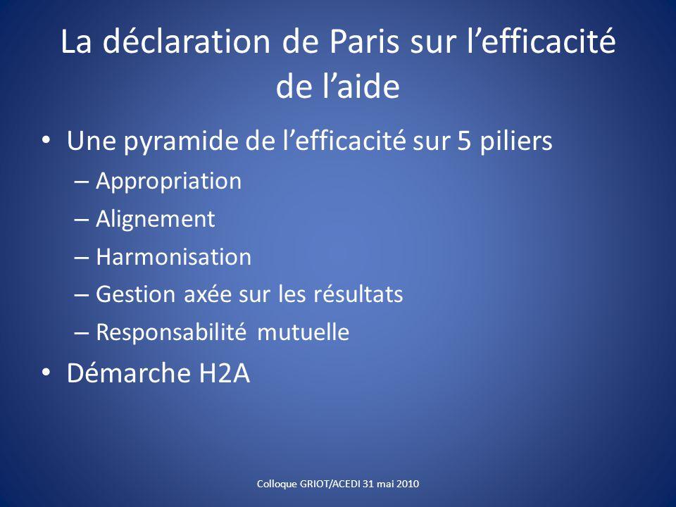 La déclaration de Paris sur l'efficacité de l'aide Une pyramide de l'efficacité sur 5 piliers – Appropriation – Alignement – Harmonisation – Gestion a
