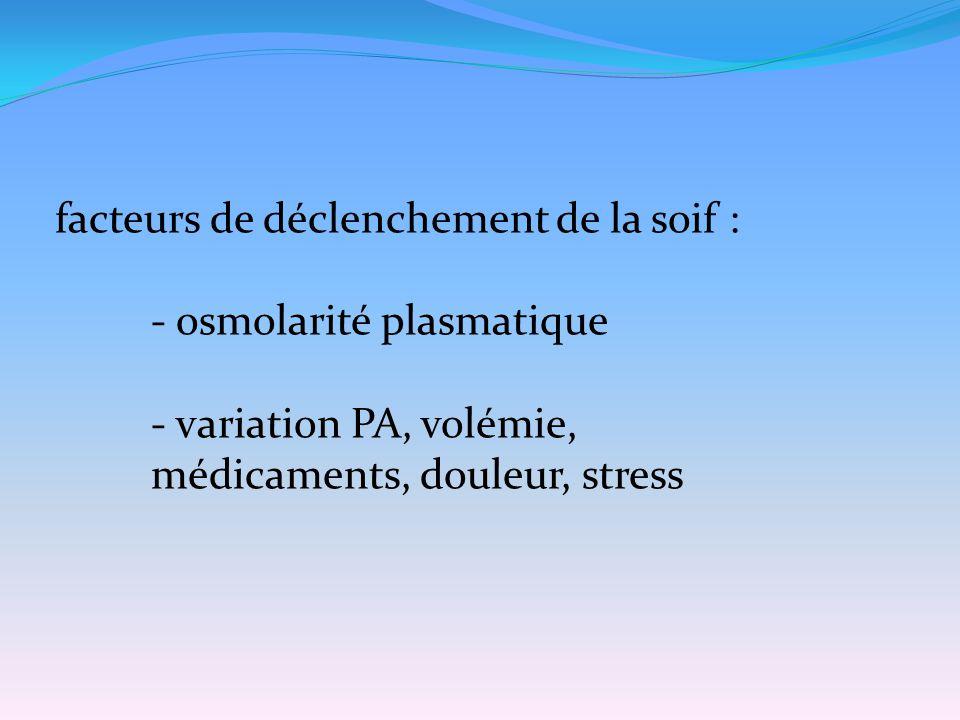 facteurs de déclenchement de la soif : - osmolarité plasmatique - variation PA, volémie, médicaments, douleur, stress