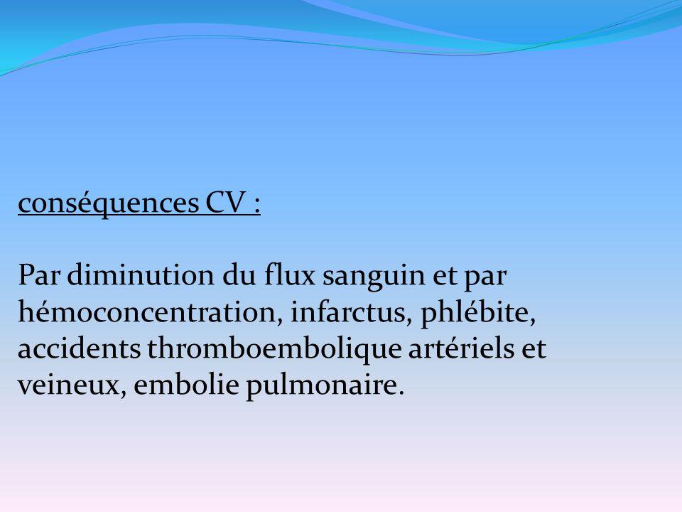 conséquences CV : Par diminution du flux sanguin et par hémoconcentration, infarctus, phlébite, accidents thromboembolique artériels et veineux, embol