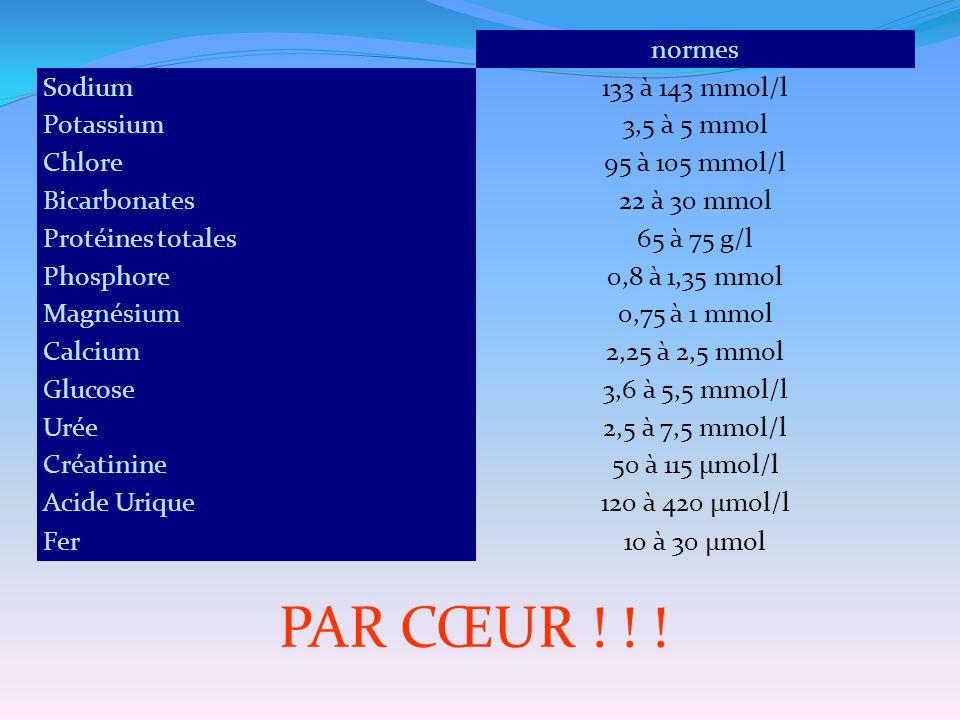 normes Sodium133 à 143 mmol/l Potassium3,5 à 5 mmol Chlore95 à 105 mmol/l Bicarbonates22 à 30 mmol Protéines totales65 à 75 g/l Phosphore0,8 à 1,35 mm