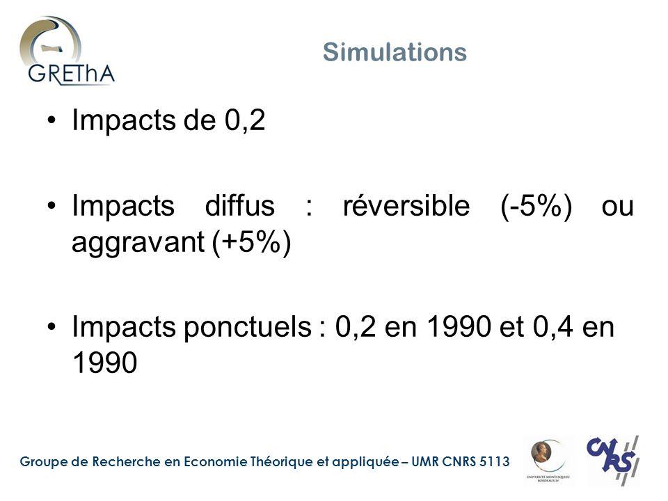 Groupe de Recherche en Economie Théorique et appliquée – UMR CNRS 5113 Simulations Impacts de 0,2 Impacts diffus : réversible (-5%) ou aggravant (+5%) Impacts ponctuels : 0,2 en 1990 et 0,4 en 1990