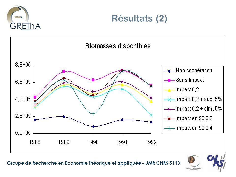 Groupe de Recherche en Economie Théorique et appliquée – UMR CNRS 5113 Résultats (2)