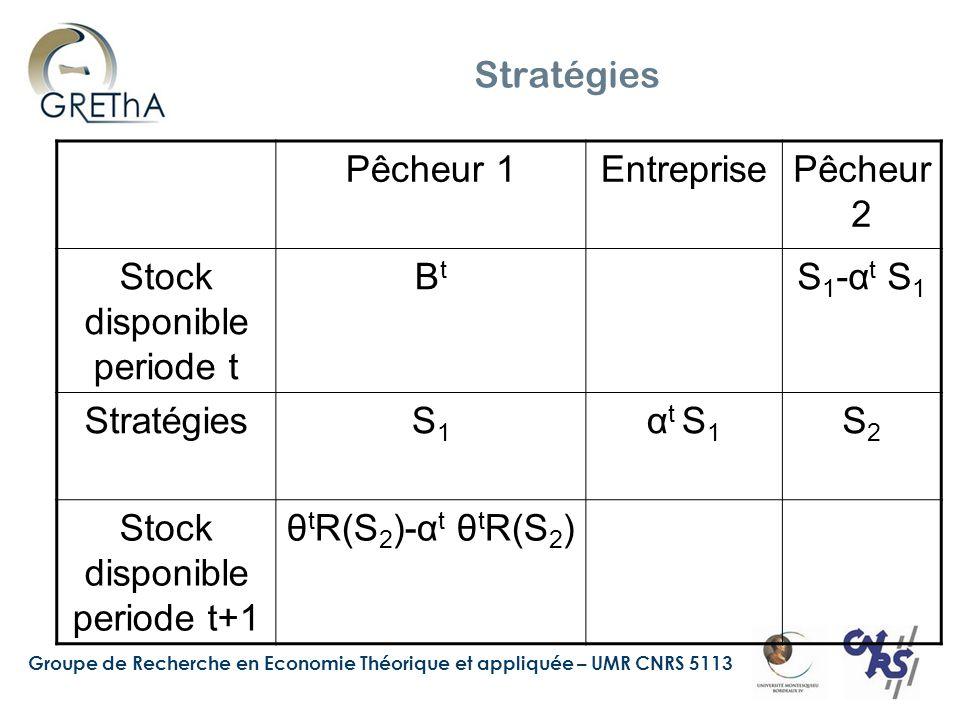 Groupe de Recherche en Economie Théorique et appliquée – UMR CNRS 5113 Profit joint Max Trois caractéristiques –Probabilité de coopération –Le ratio attendu de périodes de coopération par rapport aux périodes de punition –Fraction de temps attendue passé dans la coopération