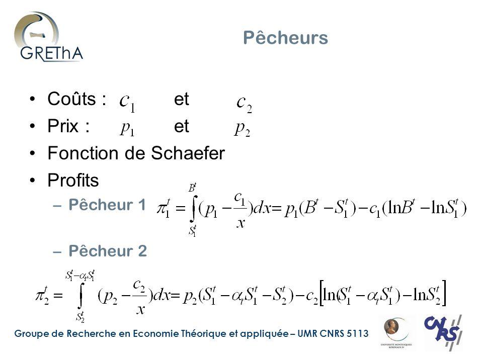 Groupe de Recherche en Economie Théorique et appliquée – UMR CNRS 5113 Pêcheurs Coûts : et Prix :et Fonction de Schaefer Profits –Pêcheur 1 –Pêcheur 2